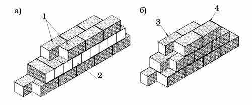 Перевязка блоков в стене толщиной в блок
