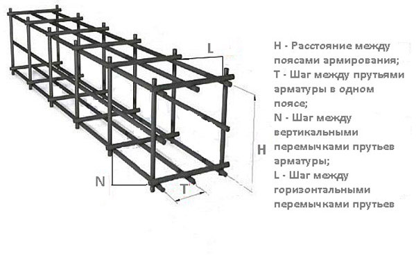 Арматура для бетонных столбов