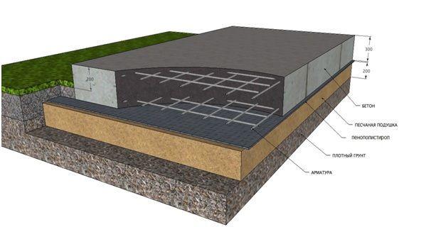 Схематическое изображение плитного основания