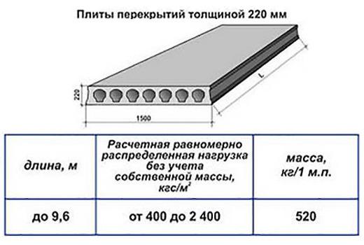 Плиты перекрытий толщиной 220 мм
