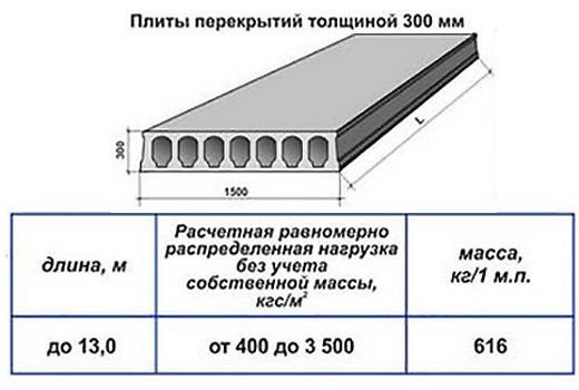 Плиты перекрытий толщиной 300 мм