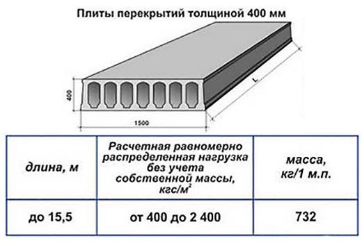 Плиты перекрытий толщиной 400 мм