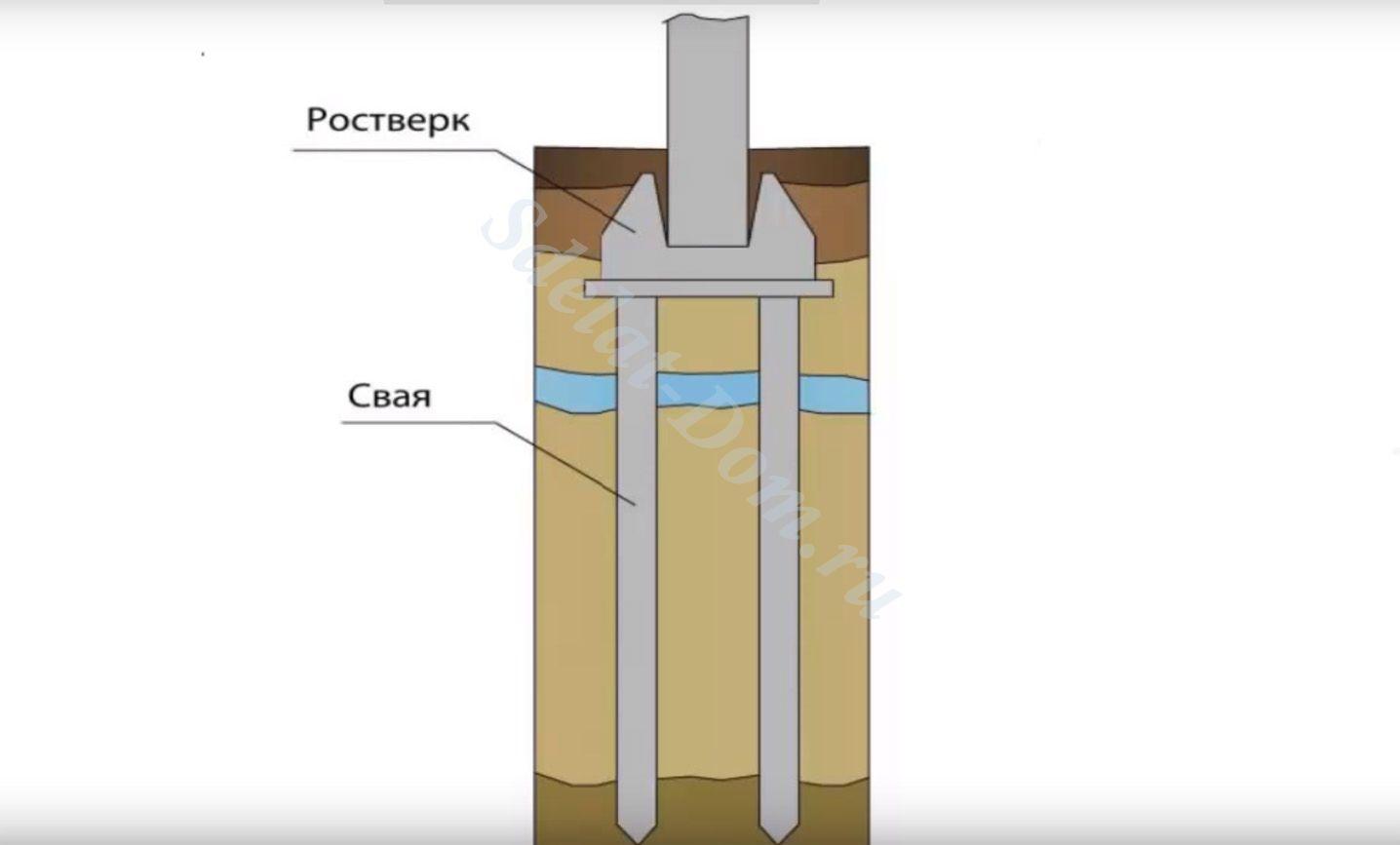 Схема одного из примеров свайного фундамента с подземным ростверком
