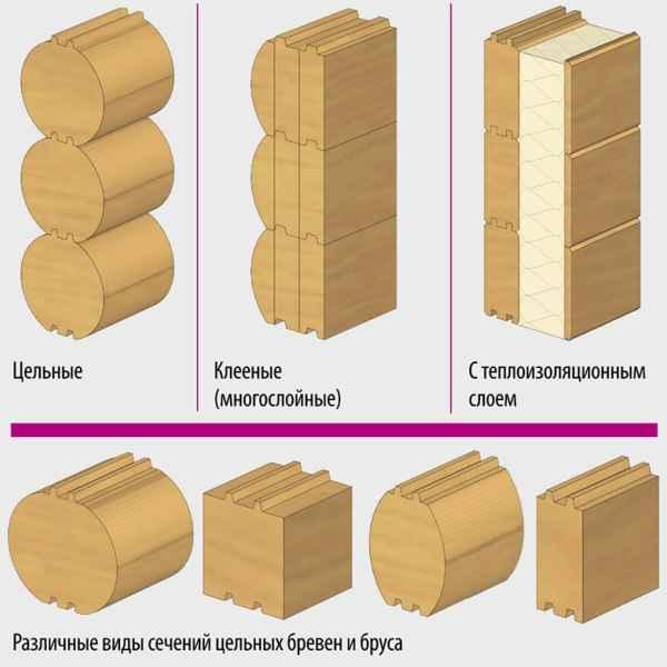 Виды деревянного бруса для каркасной конструкции