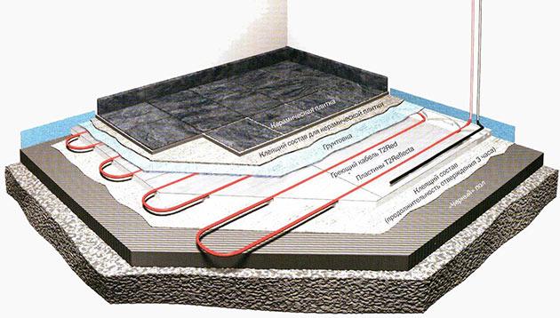 Технология заливки стяжки для теплого пола