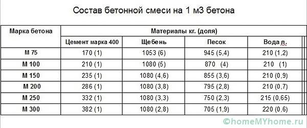 Таблица расчета пропорций