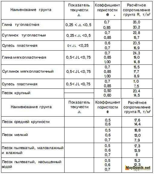 Расчетное сопротивление грунта - таблица