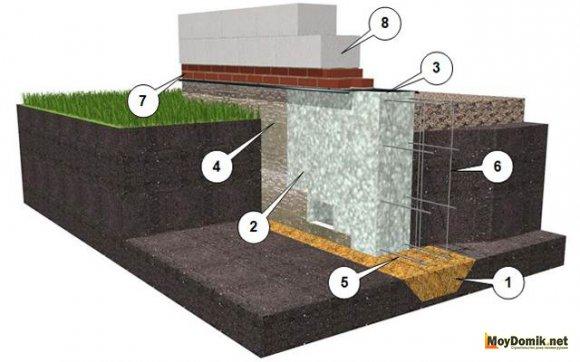Мелкозаглубленный ленточный фундамент - схема
