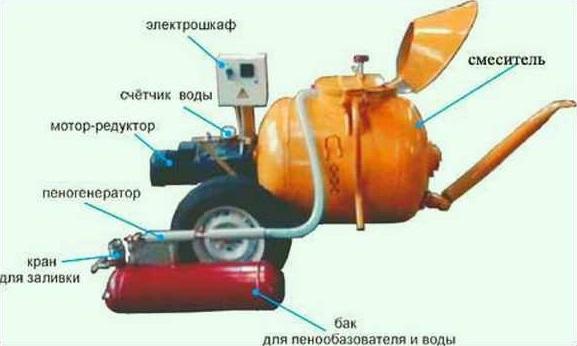 Комплектация стандартной установки для производства пенобетона