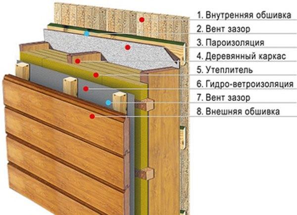 Каркас стены с вентиляционным зазором