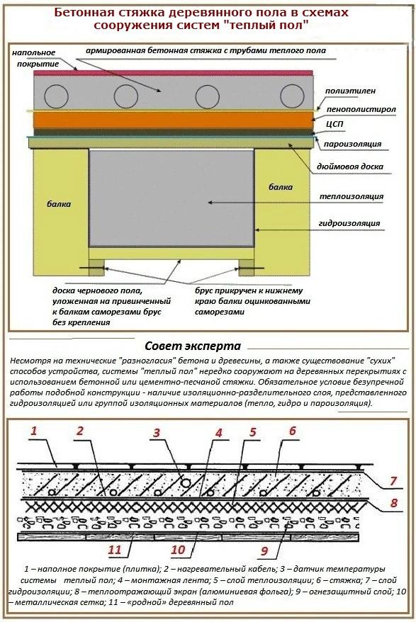 Схема - пример обустройства стяжки на деревянный пол