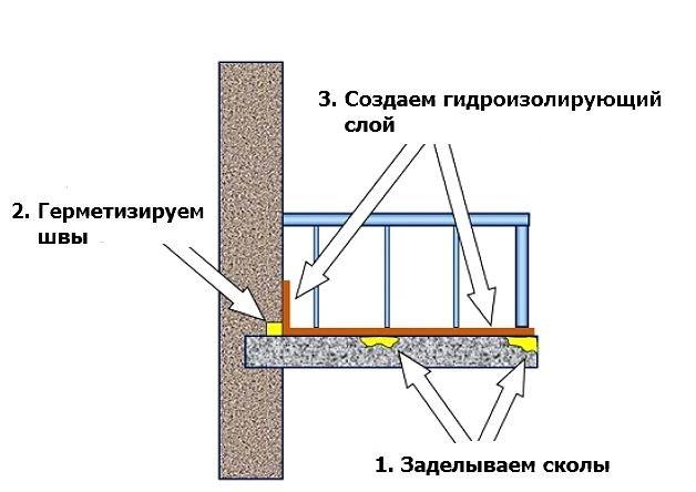 Шаг 2 – герметизация стыков