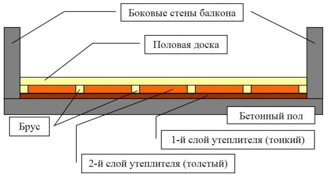 Шаг 5 – расчёт слоёв пирога пола