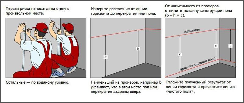Определение уровня стяжки