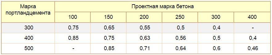 расчет количества цемента на фундамент и калькулятор