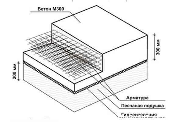 Устройство монолитного фундамента