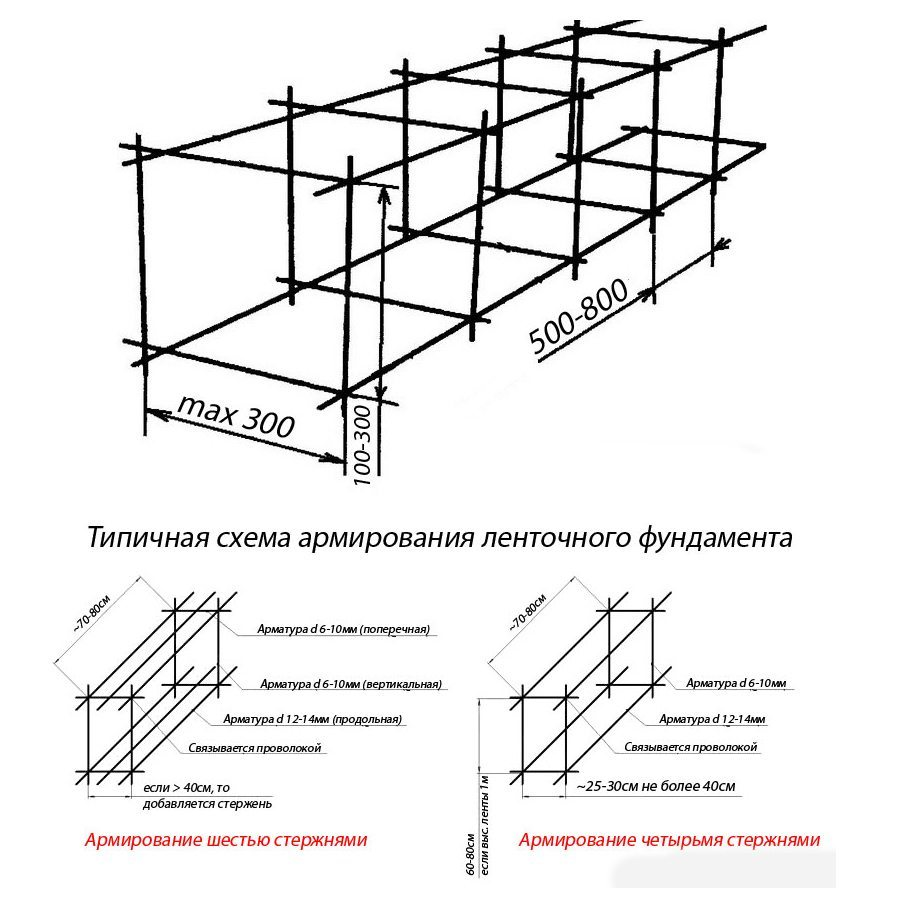 Схема типового армирования ленточного фундамента