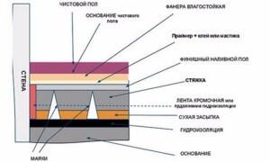 Пропорции пескобетона м300 своими руками