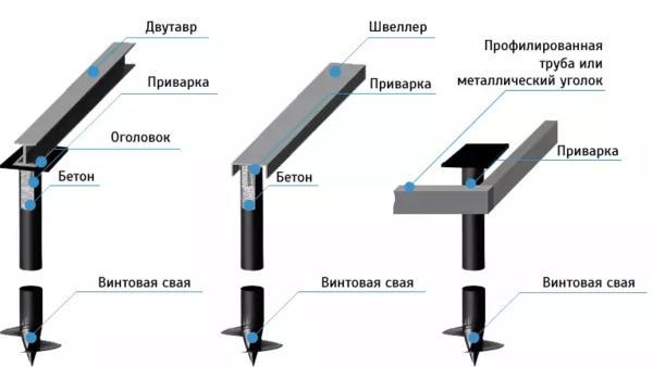 Усиление швеллером и профильной трубой