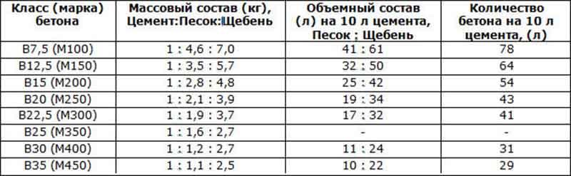 Пропорции цемента, песка и щебня при использовании портландцемента М400