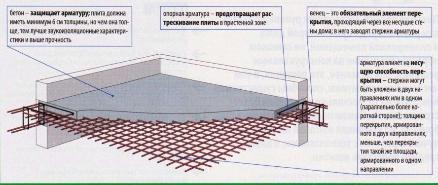 Армирование металлическими каркасами и сетками