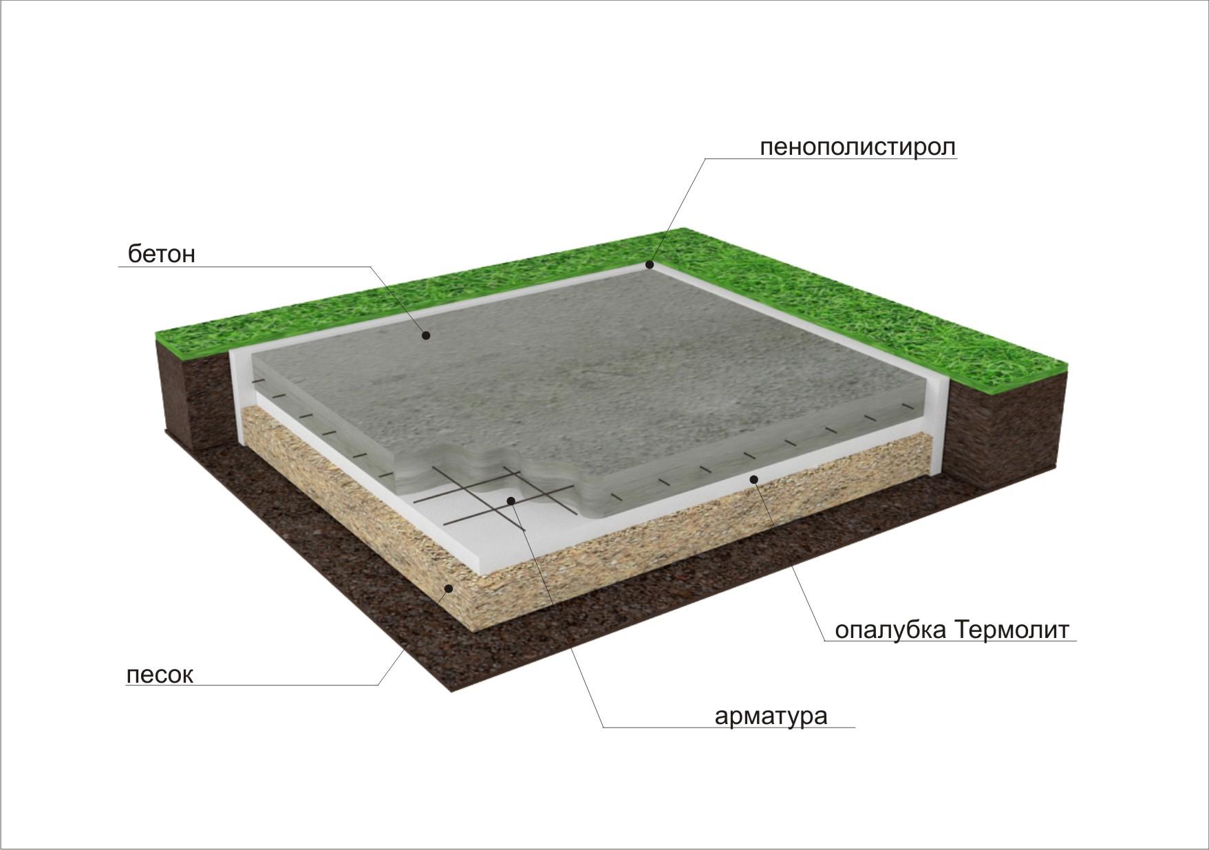 Монолитная плита используется в том случае, когда под домом не планируется подвальное помещение либо строительство будет вестись на насыщенных влагой грунтах