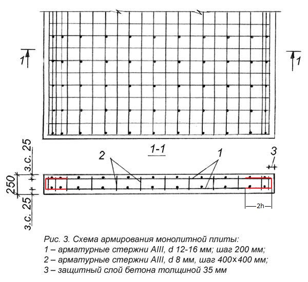 Использование армирования делает монолитный бетонный фундамент мощной конструкцией