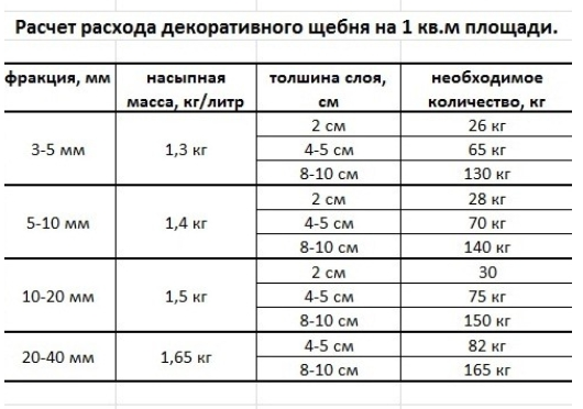 Расчет расхода декоративного щебня
