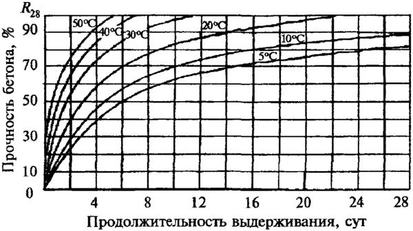 График набора прочности бетона