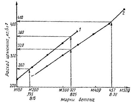График зависимости расхода цемента от марки