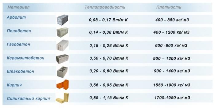 Таблица сравнения теплопроводности строительных материалов