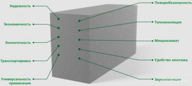 Преимущества ячеистого бетона
