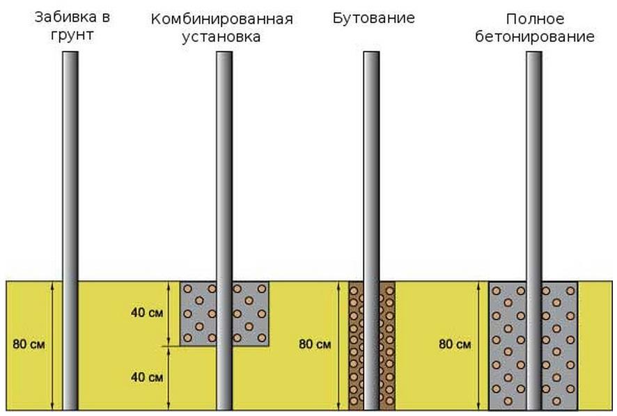 Виды утрамбовки и полное бетонирование схема