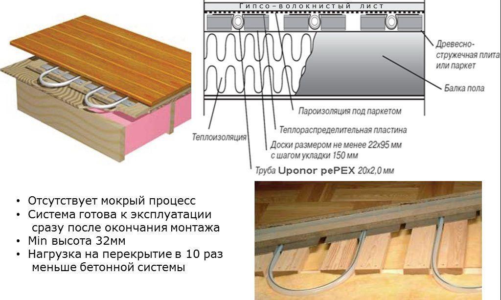 Использование деревянных покрытий для теплого пола