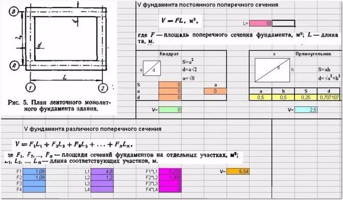 Примеры подсчета объема бетона под фундамент