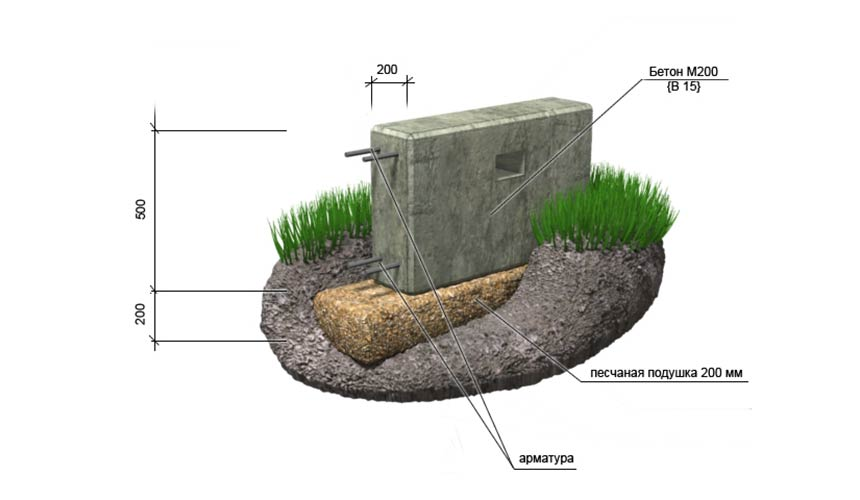 Расчет бетона на ленточный фундамент