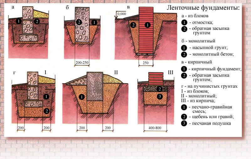 Схема образцов ленточных фундаментов