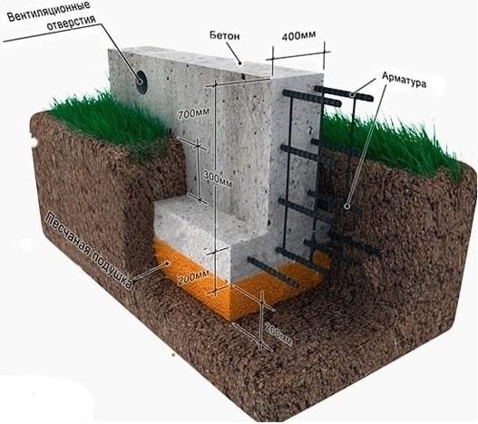 Глубина заложения ленты фундамента