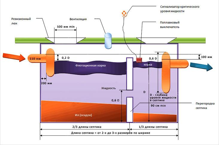 Схема двухкамерного септика