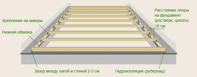 Монтаж OSB-плит на лаги