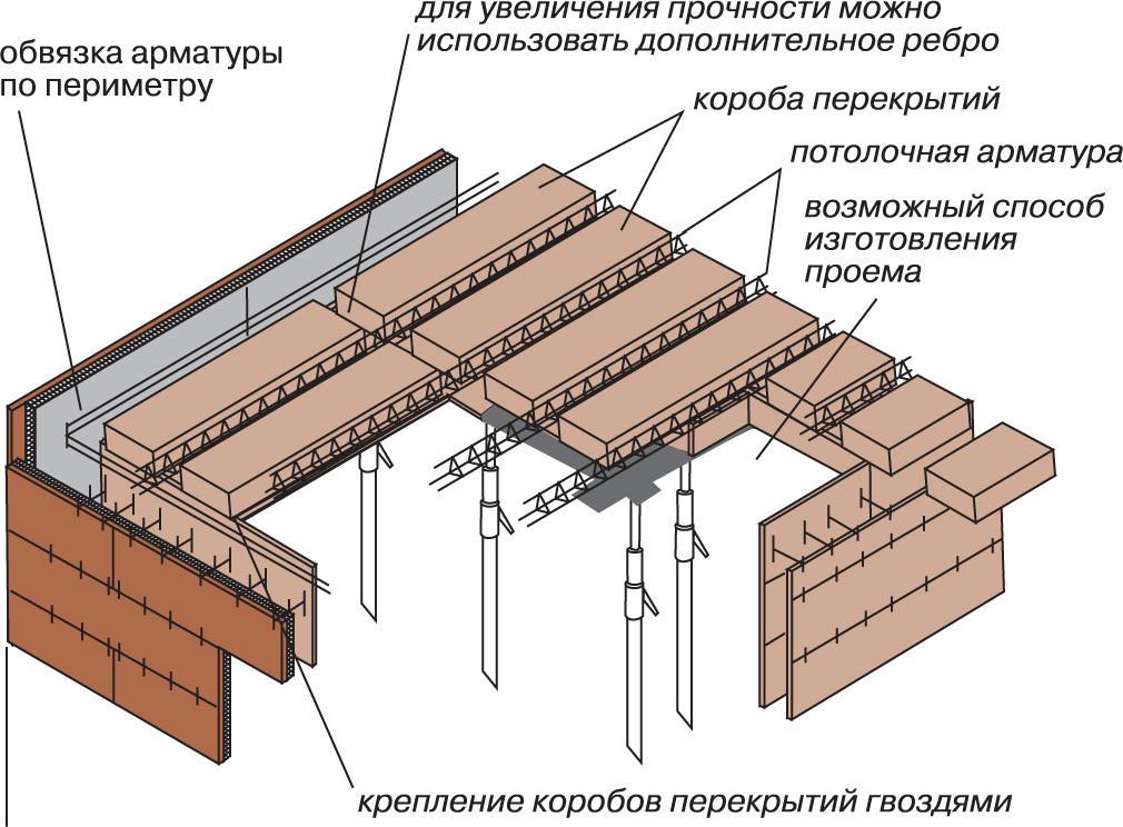 Монтаж монолитной плиты перекрытия