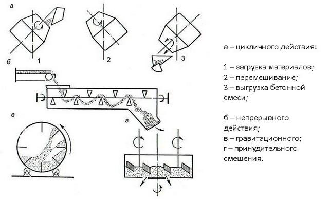 Схема производства ПГС