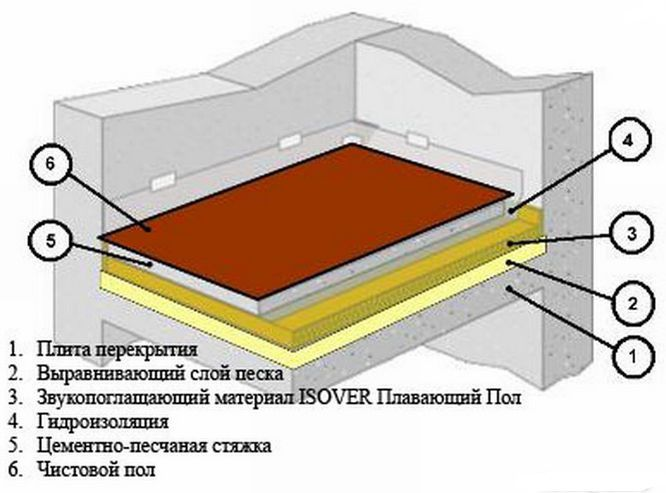 Плавающая стяжка на межэтажном перекрытии в частном доме