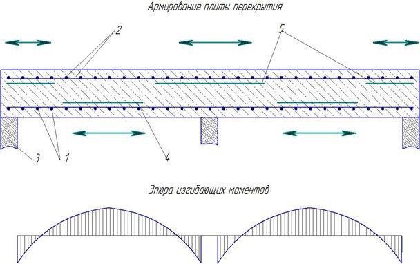 При минимальной толщине перекрытия металлические элементы укладываются в один слой
