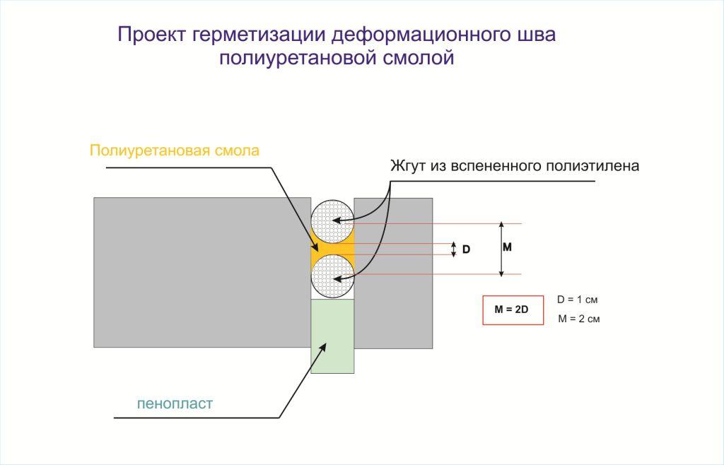 Проект герметизации деформационного шва полиуретановой смолой
