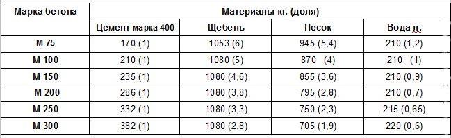 Количество компонентов, в зависимости от марки