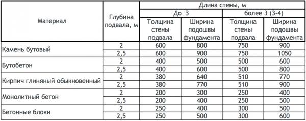 Таблица расчетов материалов для ленточного фундамента