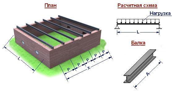 Расчётная схема перекрытия по металлическим балкам