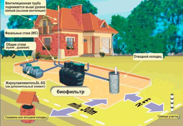 Проектирование канализационной системы и расположение септика