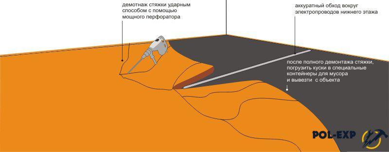 Схема демонтажа стяжки